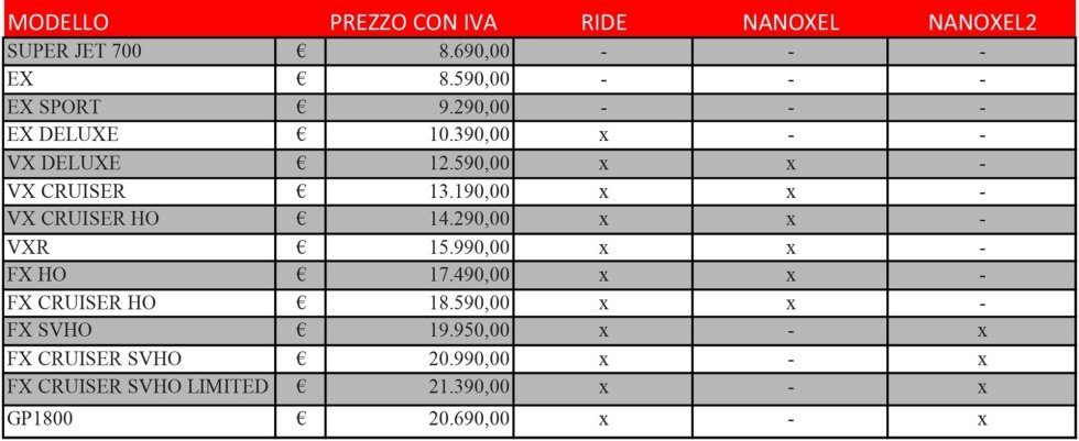 Yamaha WAVERUNNER Price List