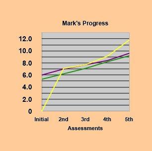 Mark's Progress