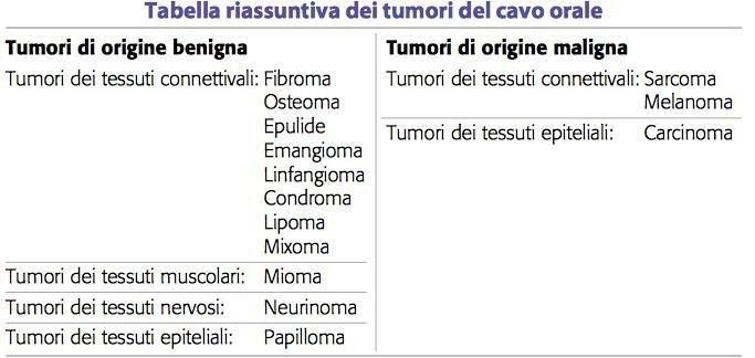 Tumori del cavo orale