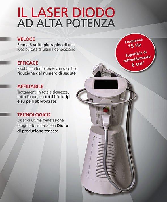 Nomasvello Firenze - Depilazione a Luce Pulsata e Laser - 36€ a zona