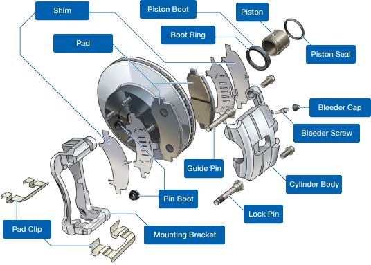 Disc brake system components