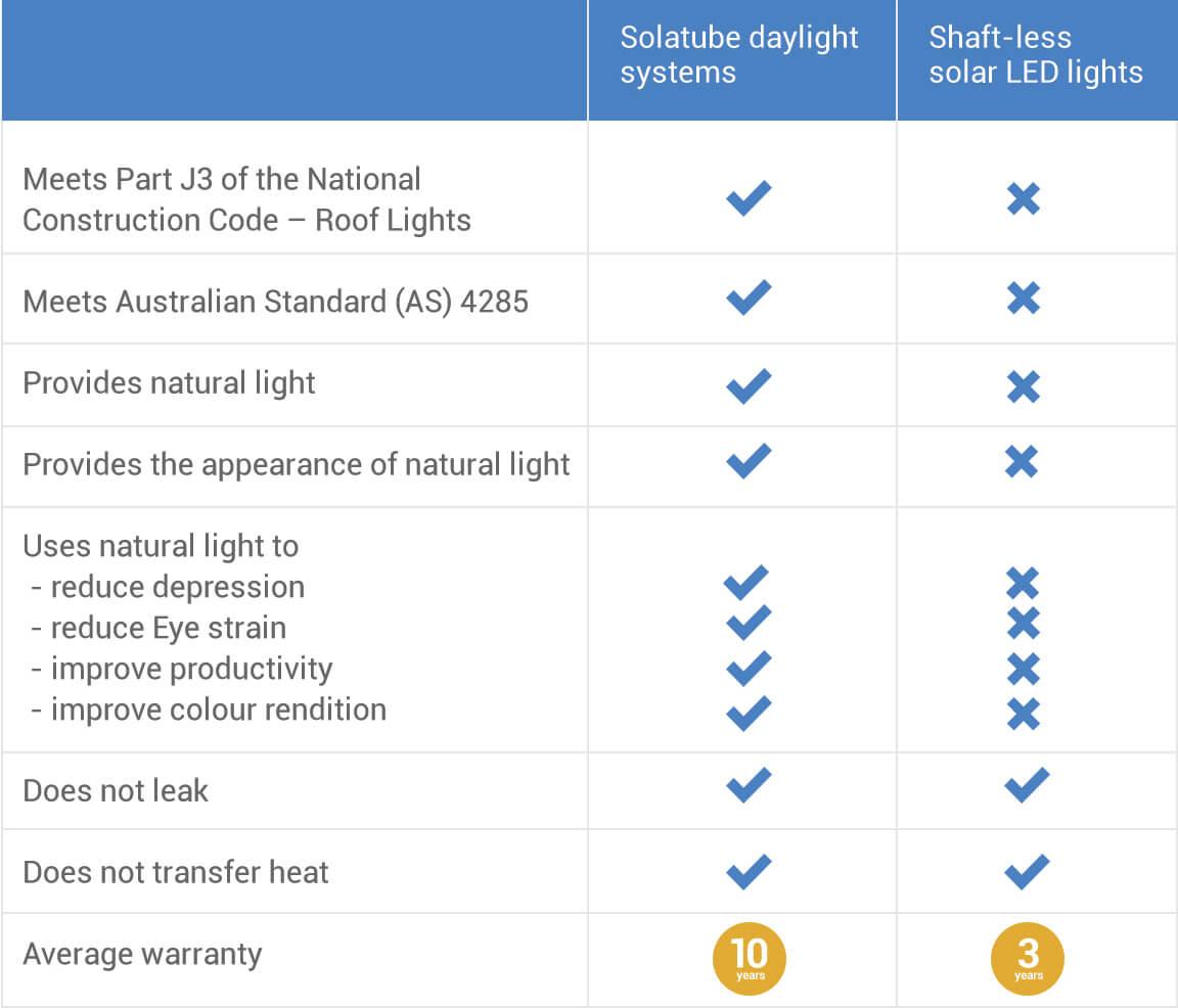 Solatube vs Shaft-less solar LED lights comparison chart.
