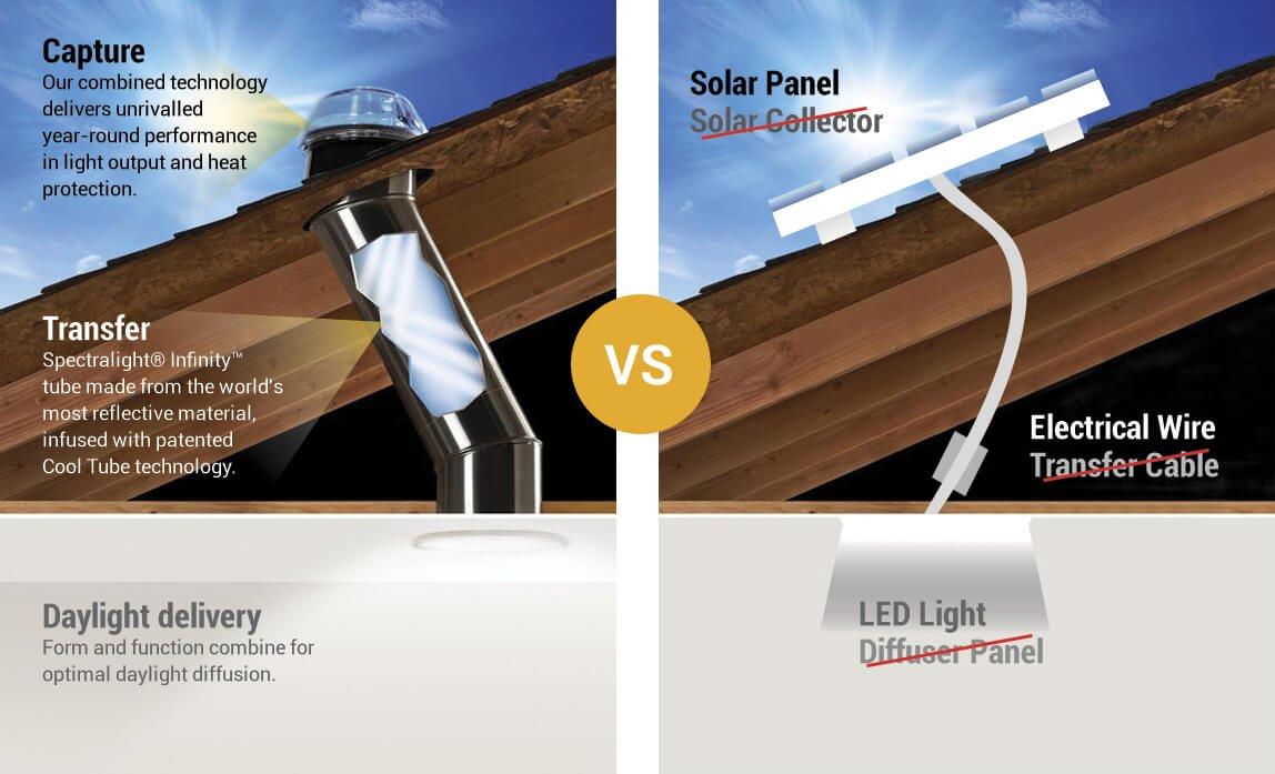 Solatube Skylights vs Solar Panel