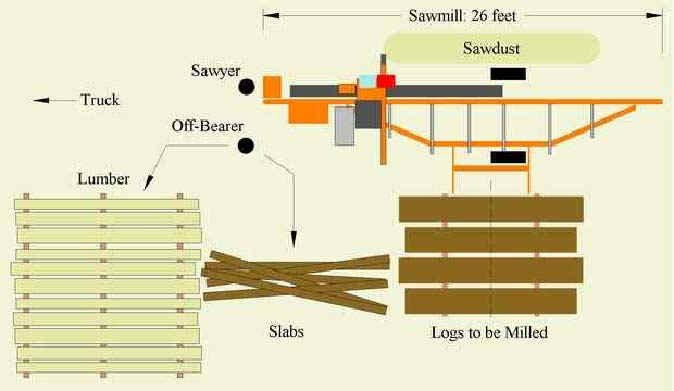 how to set up a saw mill site