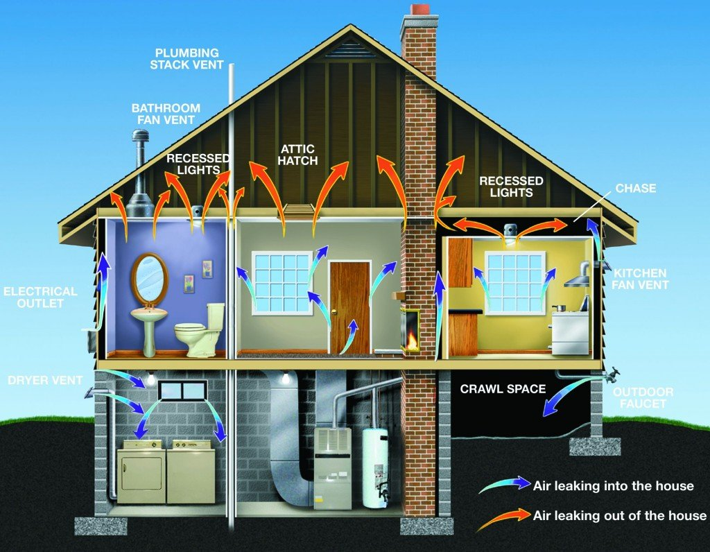 Home Energy Audit Jpeg House Wiring Diagram Most Commonly Used For Find Out How Much You Could Be Saving A Is